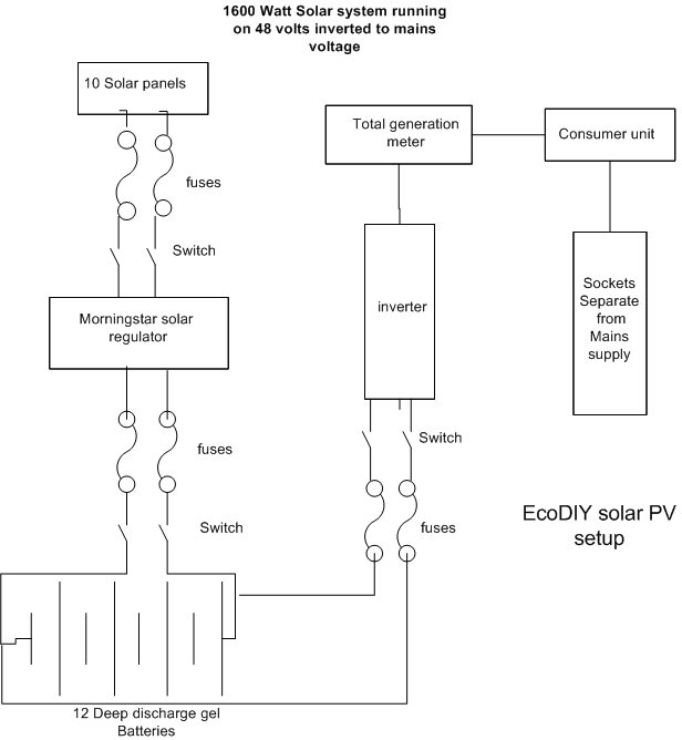 Solar PV circuit diagram